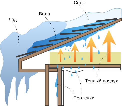 Обогрев крыши от снега